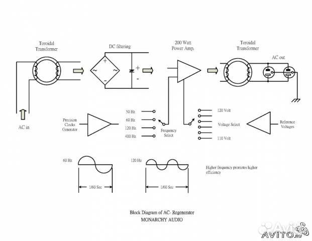 Monarchy Audio - регенератор